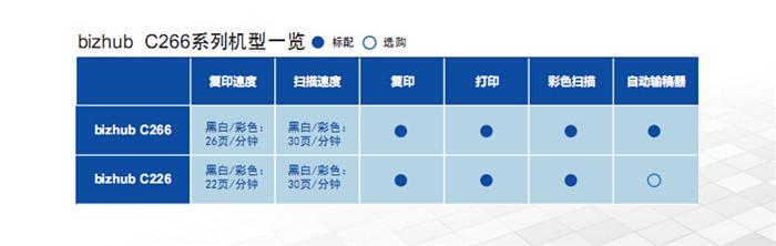 柯尼卡美能达C226彩色复印机标准配置一览表-科颐办公