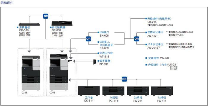 柯尼卡美能达C226彩色复印机系统选购件-科颐办公
